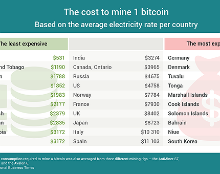 cost of mining bitcoin today