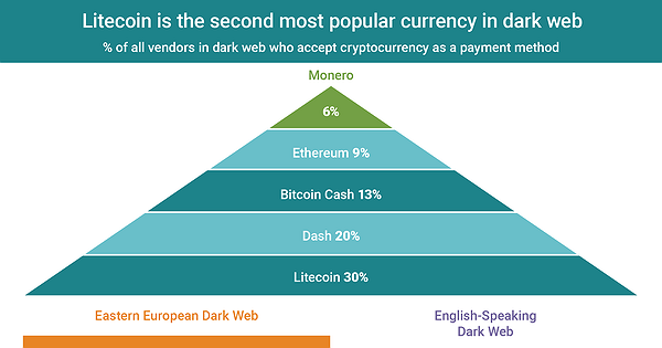 Chart of the Day: Litecoin the Second Dominant Dark Web Currency