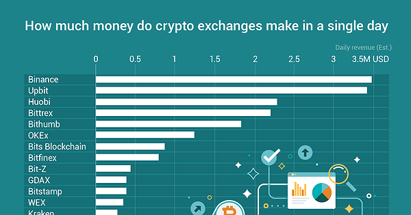 how much money did cryptocurrency make