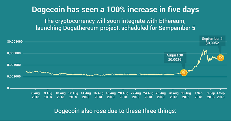 Chart of the Day: Dogecoin increases by 100% in five days ...