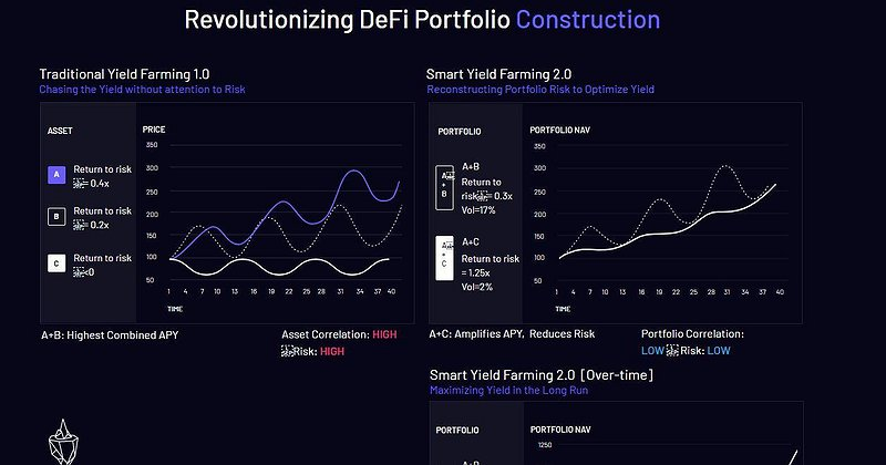 Formation FI Closes $3.3M Strategic Sales From Early DeFi UniCorns to Build the Smart Yield Farming 2.0 Framework