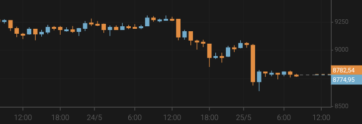 Bitcoin Price Drops to $8,800