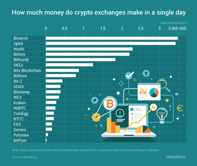 Chart of the Day: How Much Crypto Exchanges Make in a Single