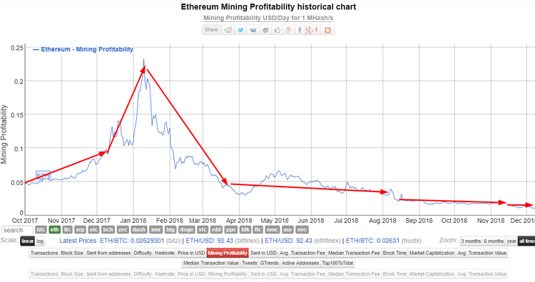 cryptocurrency mining profitability chart