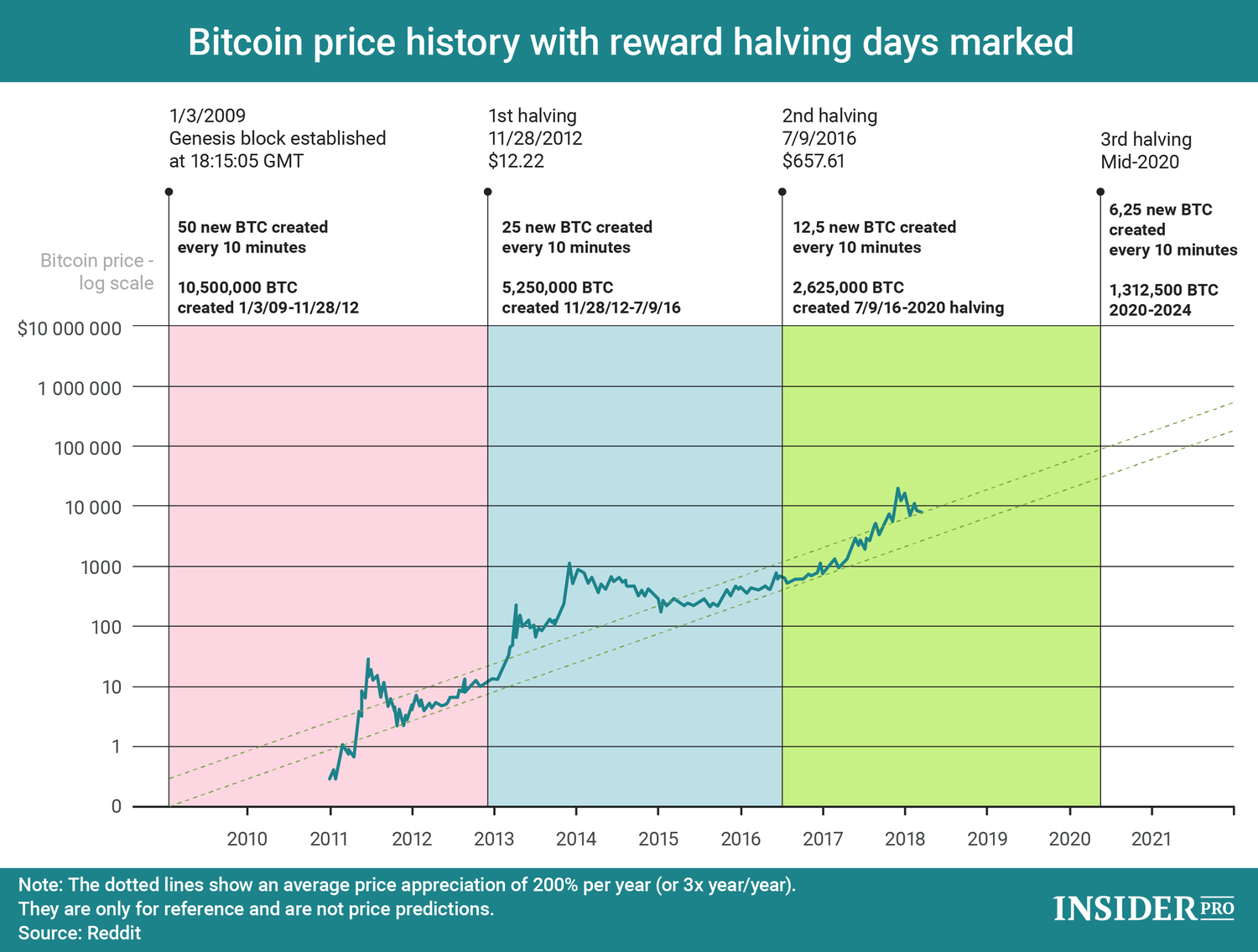 What if the price of Bitcoin does not rise after halving, unlike in the past? Source: Insider
